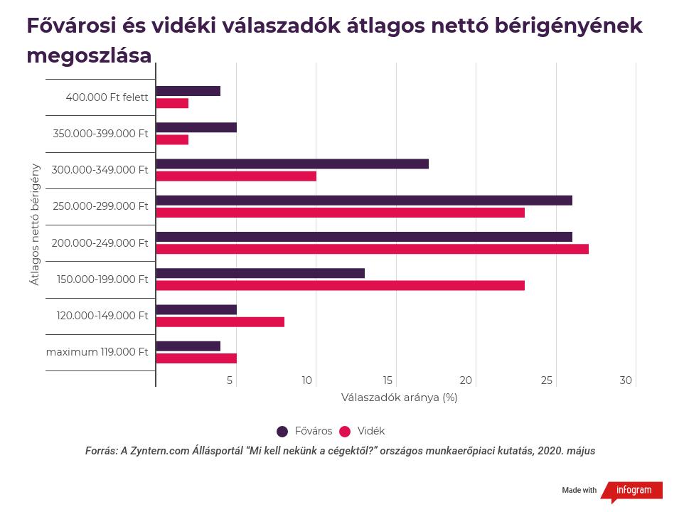 Fővárosi és vidéki válaszadók átlagos nettó bérigényének megoszlása