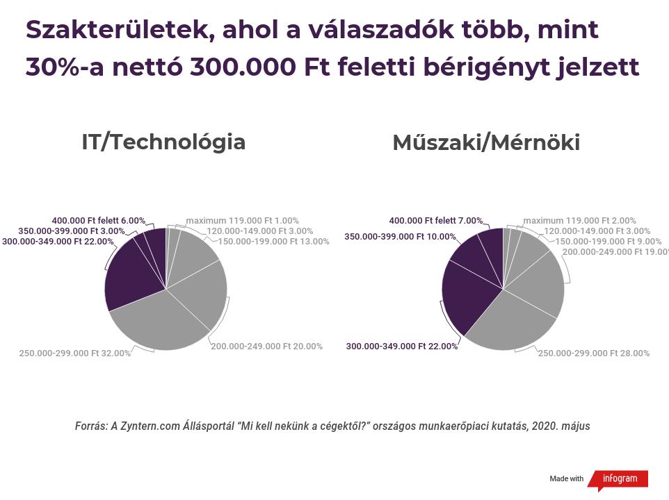Szakterületek ahol a válaszadók több, mint 30 %-a 300 000 Ft feletti nettó bérigényt jelzett