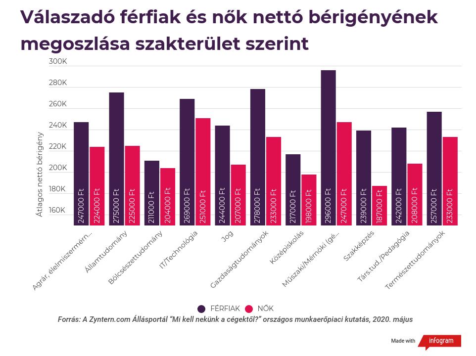 Válaszadó férfiak és nők nettó bérigényének megoszlása szakterület szerint